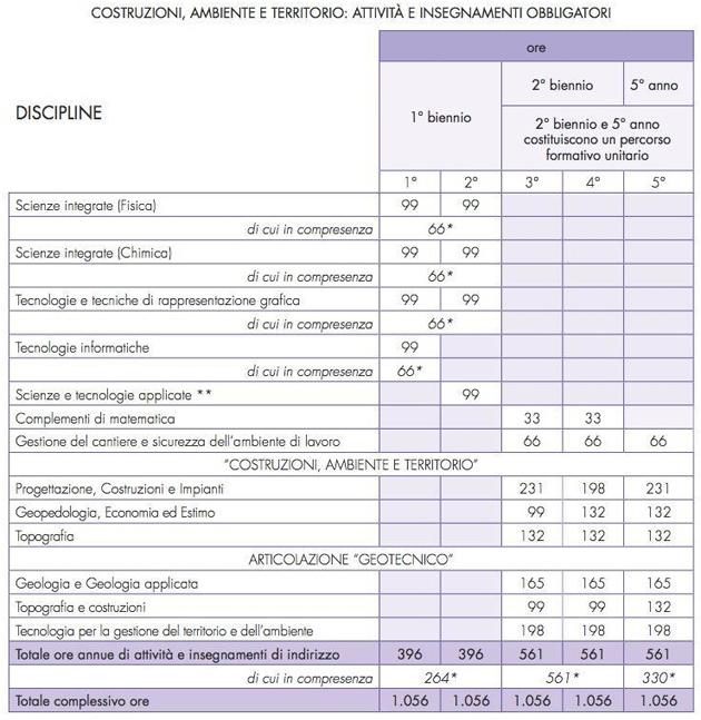 diploma-geotecnico